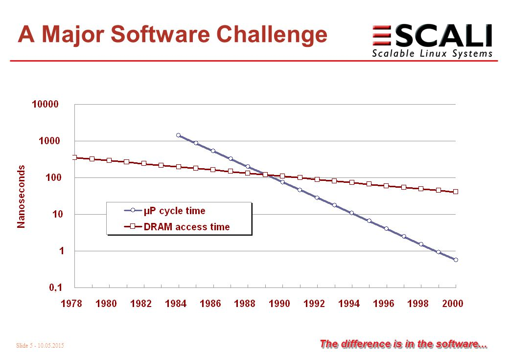 Slide 5 - 10.05.2015 The difference is in the software... A Major Software Challenge