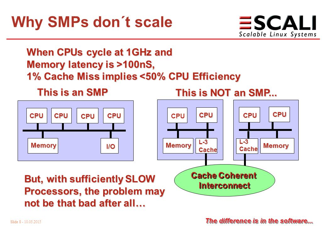 Slide 19 - 10.05.2015 The difference is in the software... A2A Scalability with 66MHz/64bits PCI