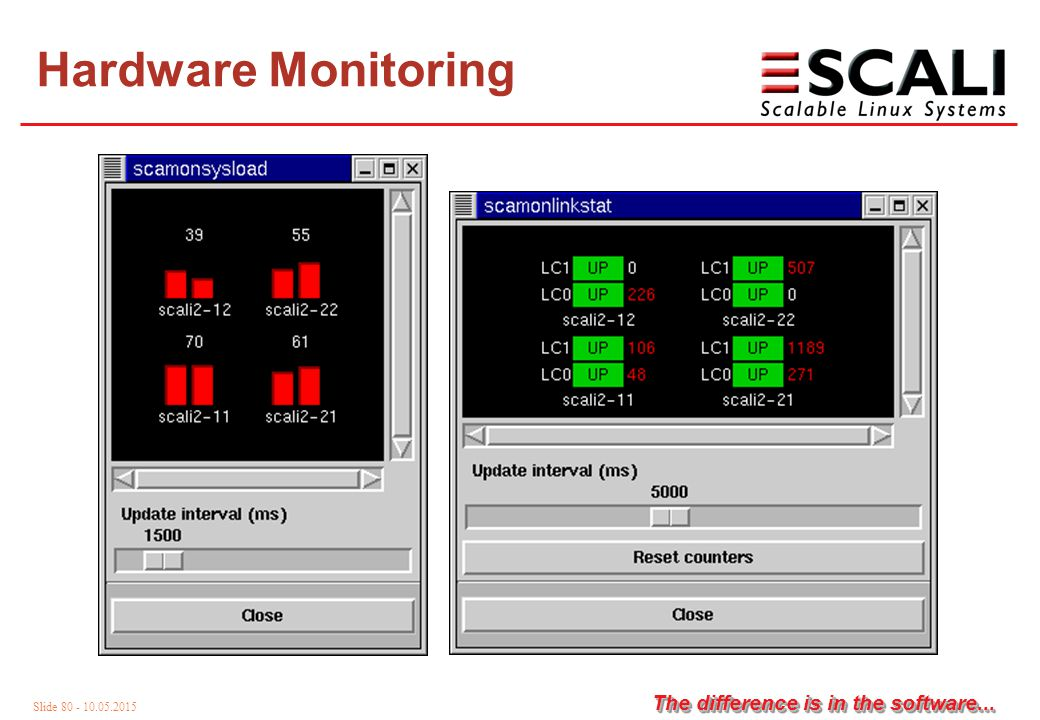 Slide 80 - 10.05.2015 The difference is in the software... Hardware Monitoring