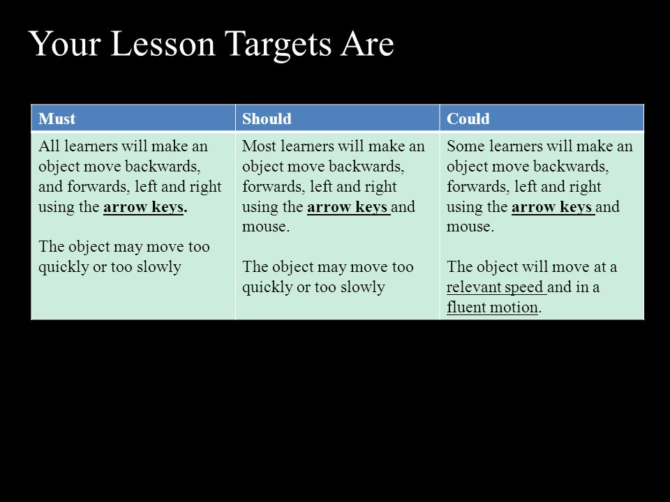 Your Lesson Targets Are MustShouldCould All learners will make an object move backwards, and forwards, left and right using the arrow keys.