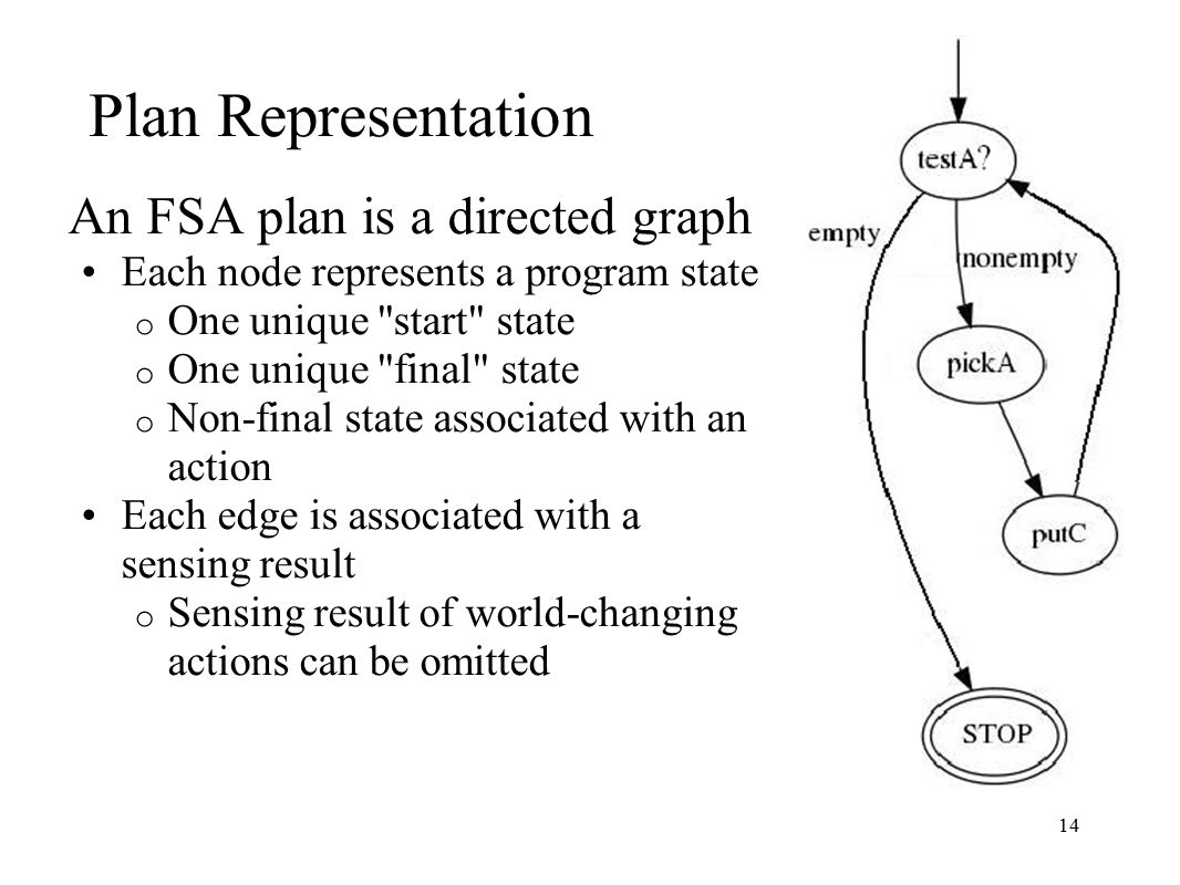 14 Plan Representation An FSA plan is a directed graph Each node represents a program state o One unique start state o One unique final state o Non-final state associated with an action Each edge is associated with a sensing result o Sensing result of world-changing actions can be omitted