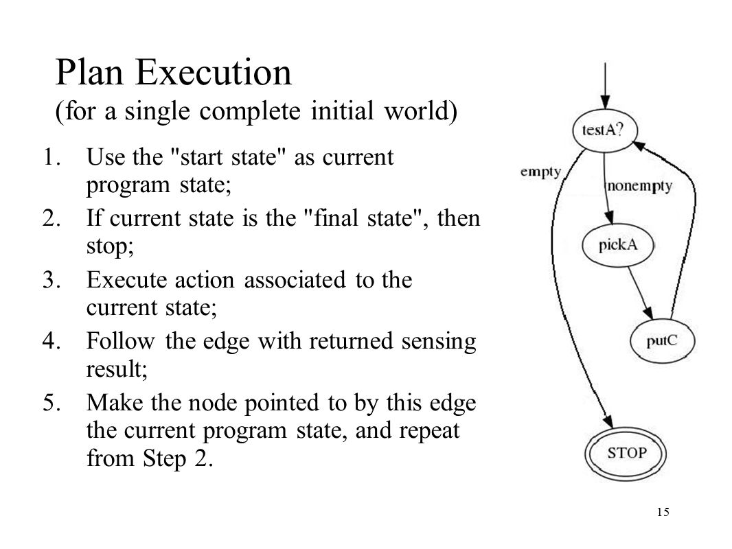 15 Plan Execution (for a single complete initial world) 1.Use the start state as current program state; 2.If current state is the final state , then stop; 3.Execute action associated to the current state; 4.Follow the edge with returned sensing result; 5.Make the node pointed to by this edge the current program state, and repeat from Step 2.