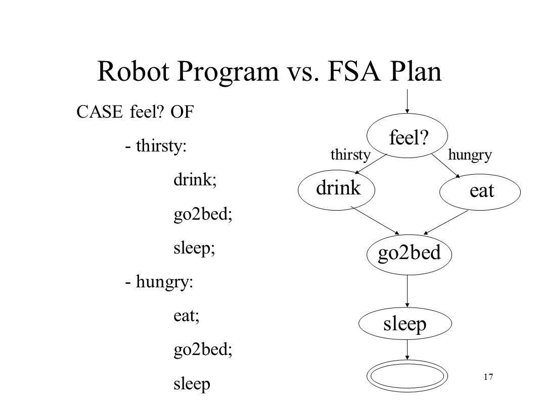 17 Robot Program vs. FSA Plan feel. thirsty drink hungry eat go2bed sleep CASE feel.