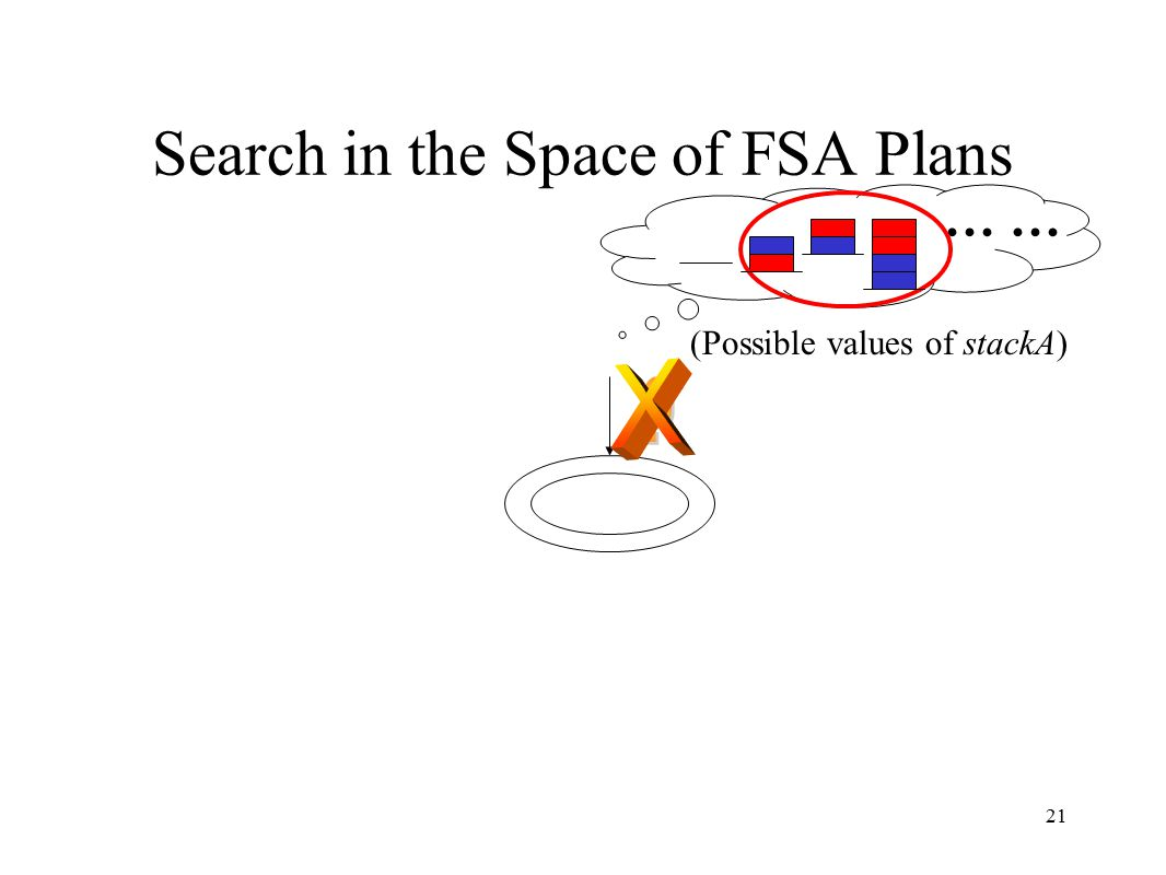 21 Search in the Space of FSA Plans … (Possible values of stackA)