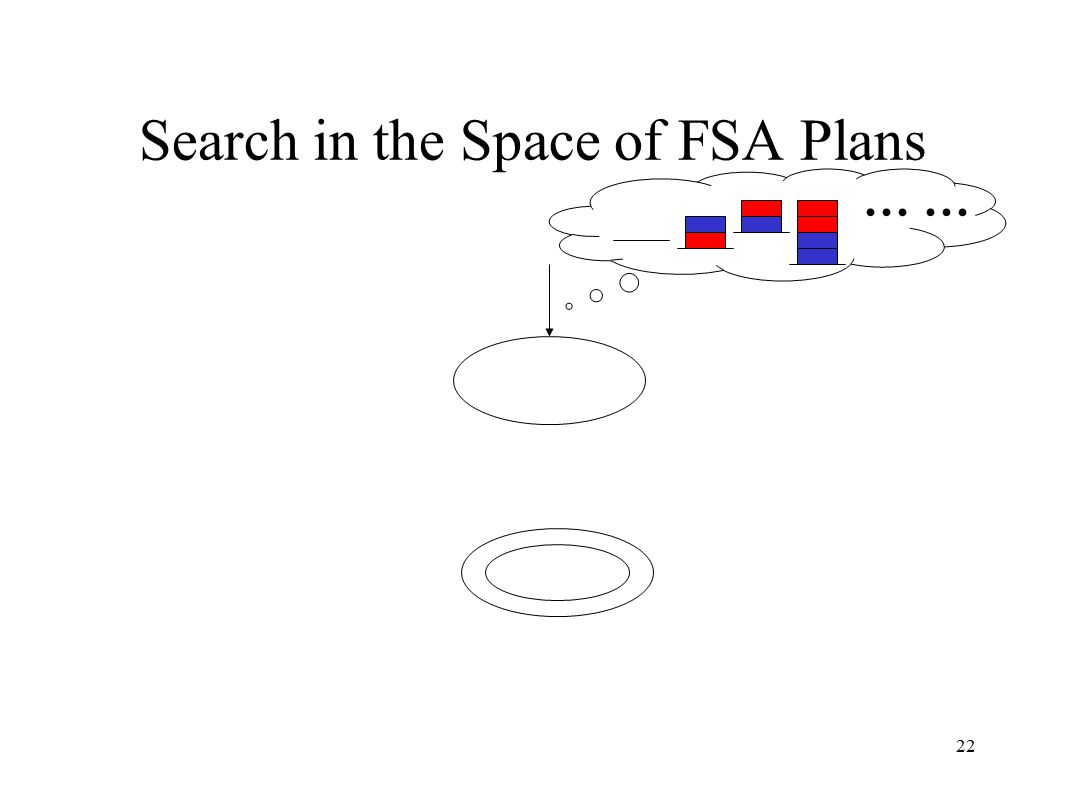 22 Search in the Space of FSA Plans …