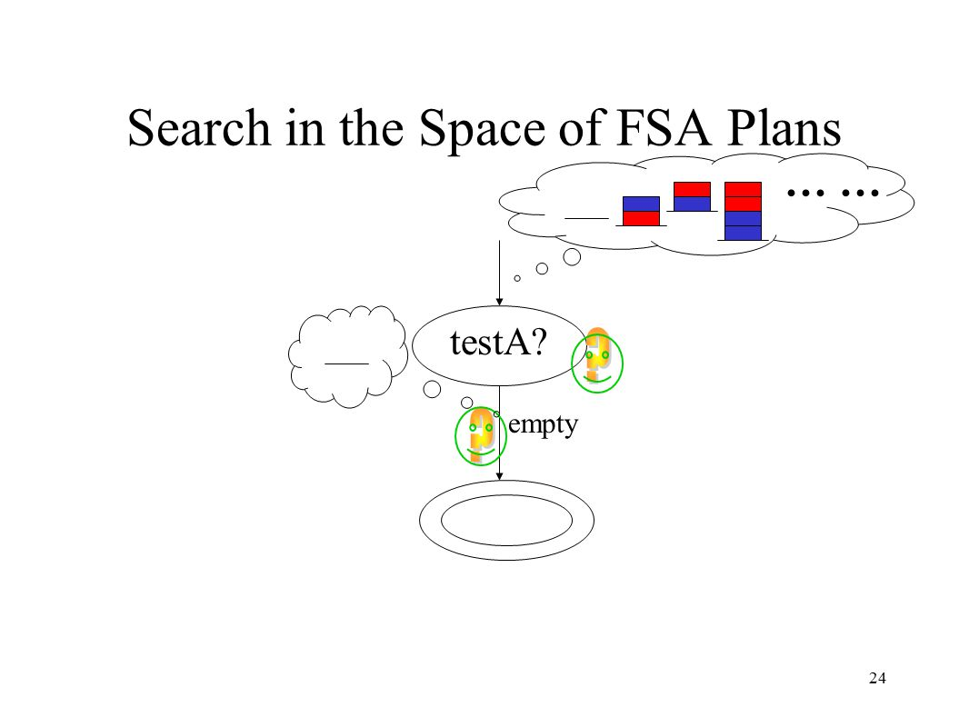24 Search in the Space of FSA Plans testA … empty