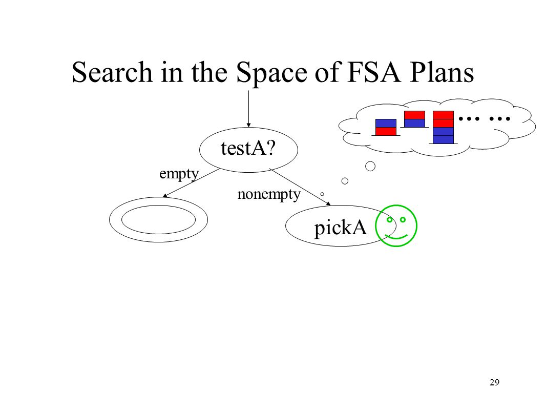 29 Search in the Space of FSA Plans testA empty nonempty … pickA