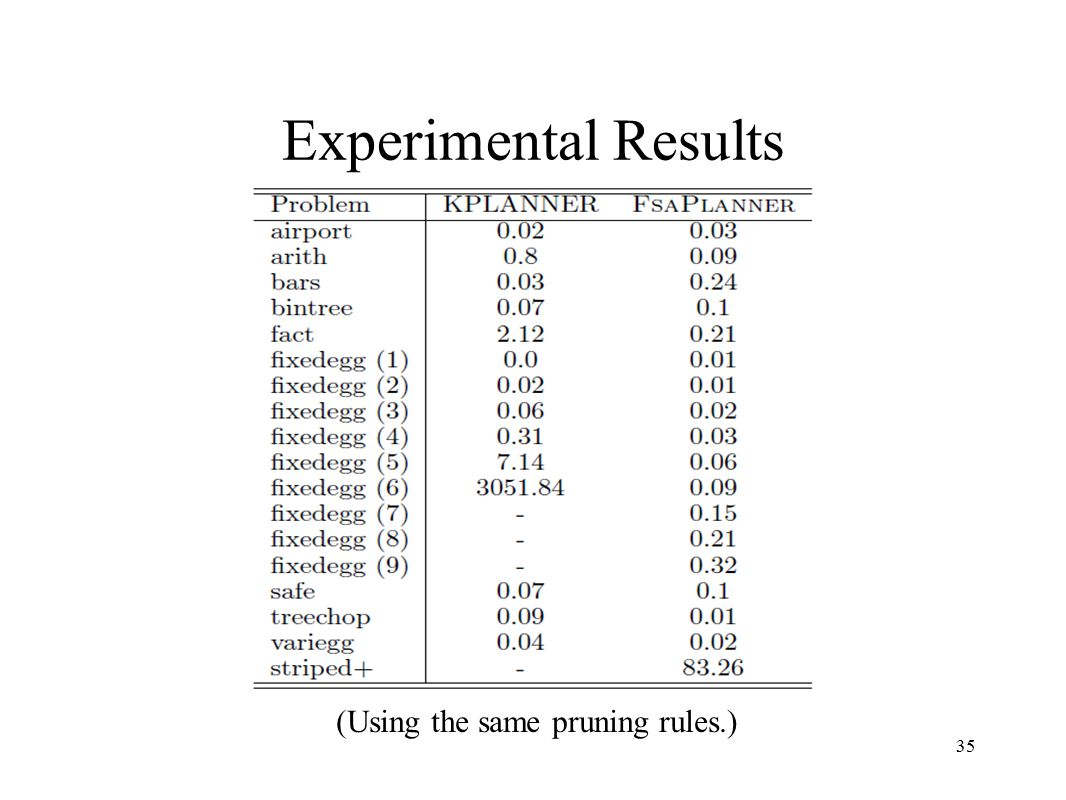 35 Experimental Results (Using the same pruning rules.)
