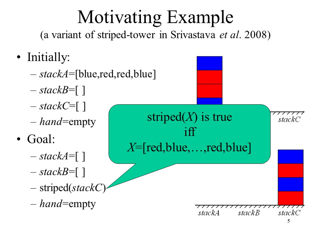 5 Motivating Example (a variant of striped-tower in Srivastava et al.