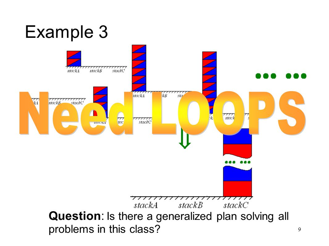 40 Discussion Planning with loops is an interesting problem We formally defined FSA plans, representation for loopy plans.