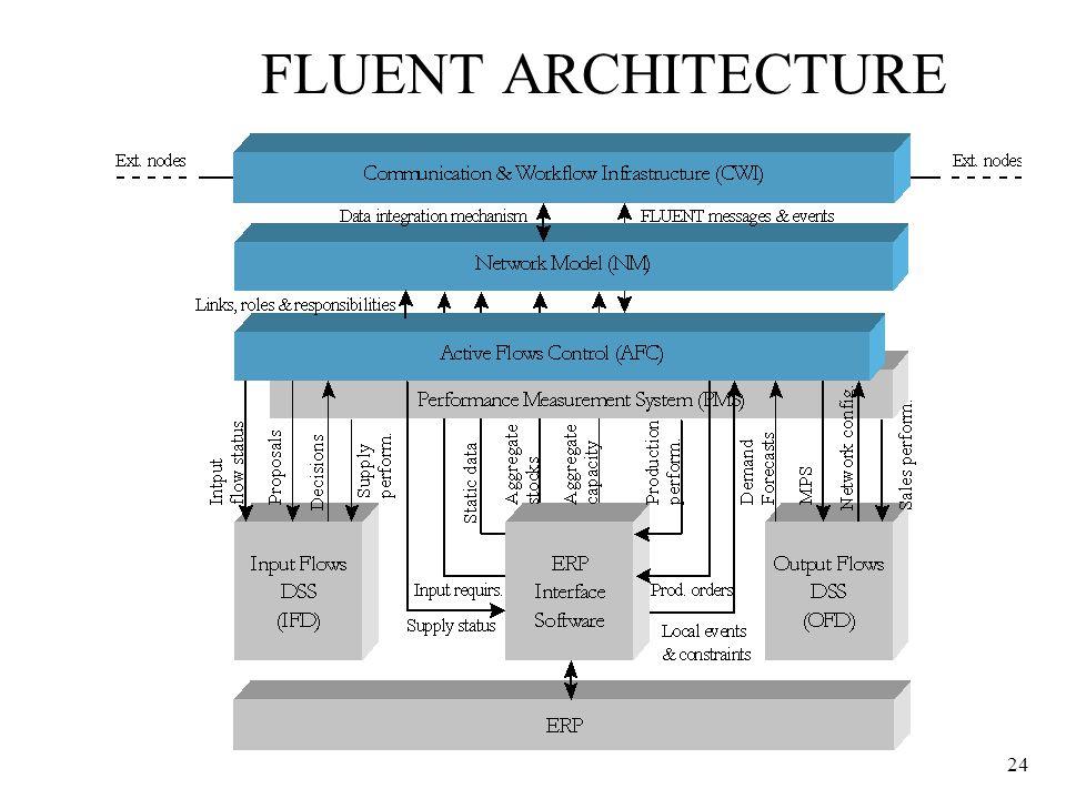 24 FLUENT ARCHITECTURE