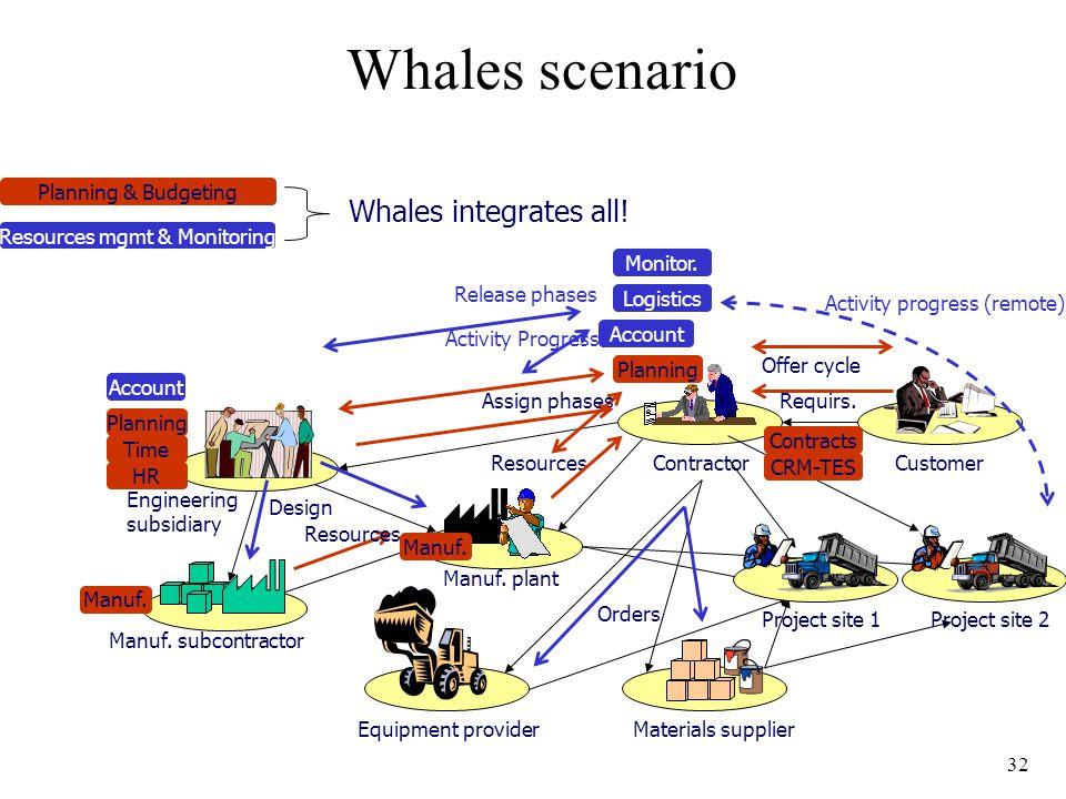 32 Whales scenario Manuf. subcontractor Manuf.