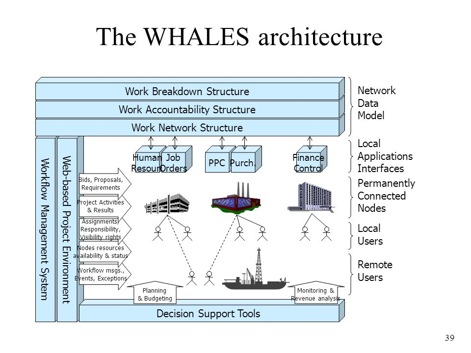 39 The WHALES architecture Workflow Management System Web-based Project Environment PPCPurch. Human Resourc Work Network Structure Work Accountability