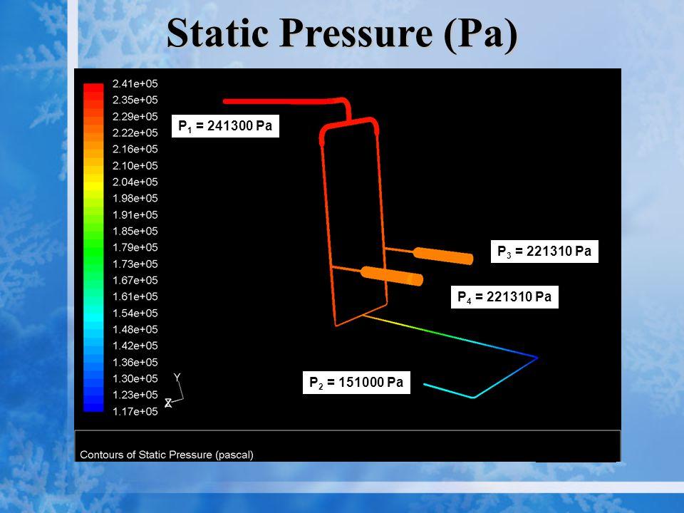 Static Pressure (Pa) P 2 = 151000 Pa P 4 = 221310 Pa P 3 = 221310 Pa P 1 = 241300 Pa