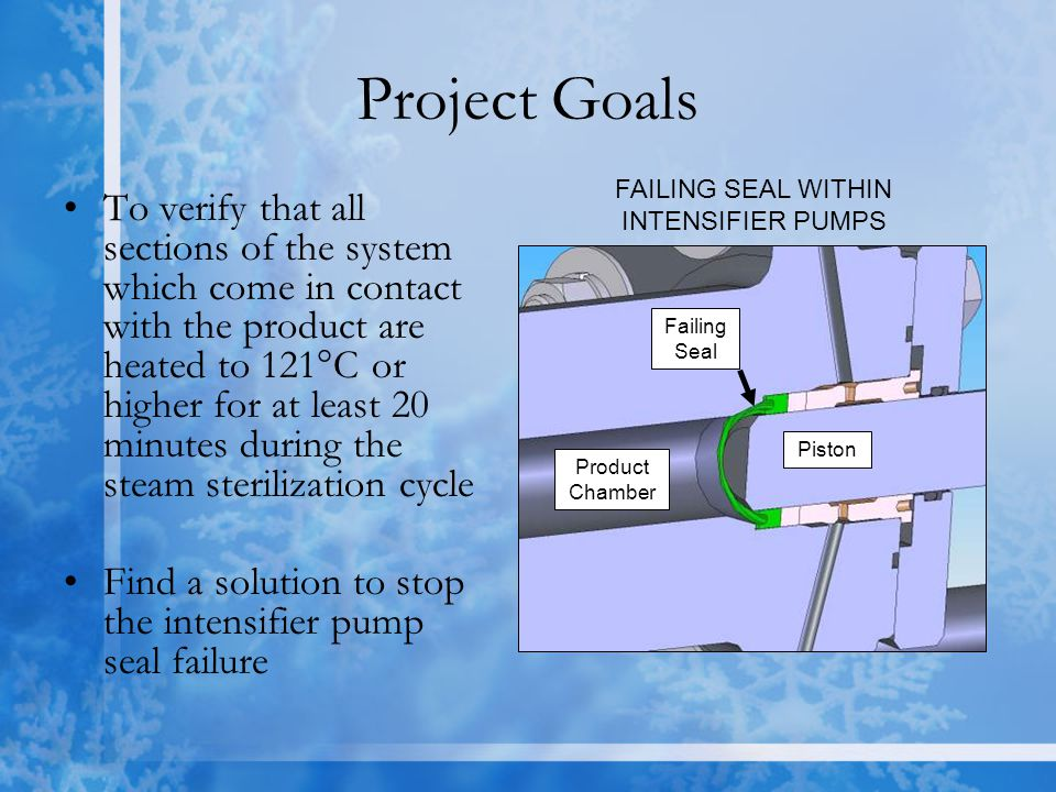 Project Goals To verify that all sections of the system which come in contact with the product are heated to 121°C or higher for at least 20 minutes during the steam sterilization cycle Find a solution to stop the intensifier pump seal failure Product Chamber Piston Failing Seal FAILING SEAL WITHIN INTENSIFIER PUMPS