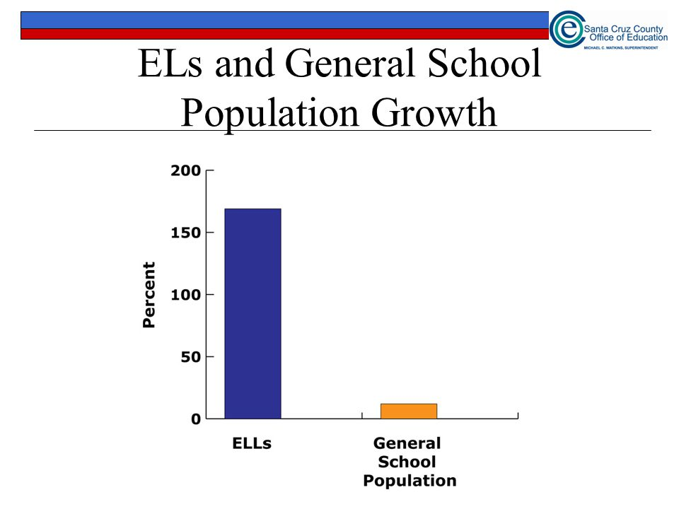 ELs and General School Population Growth