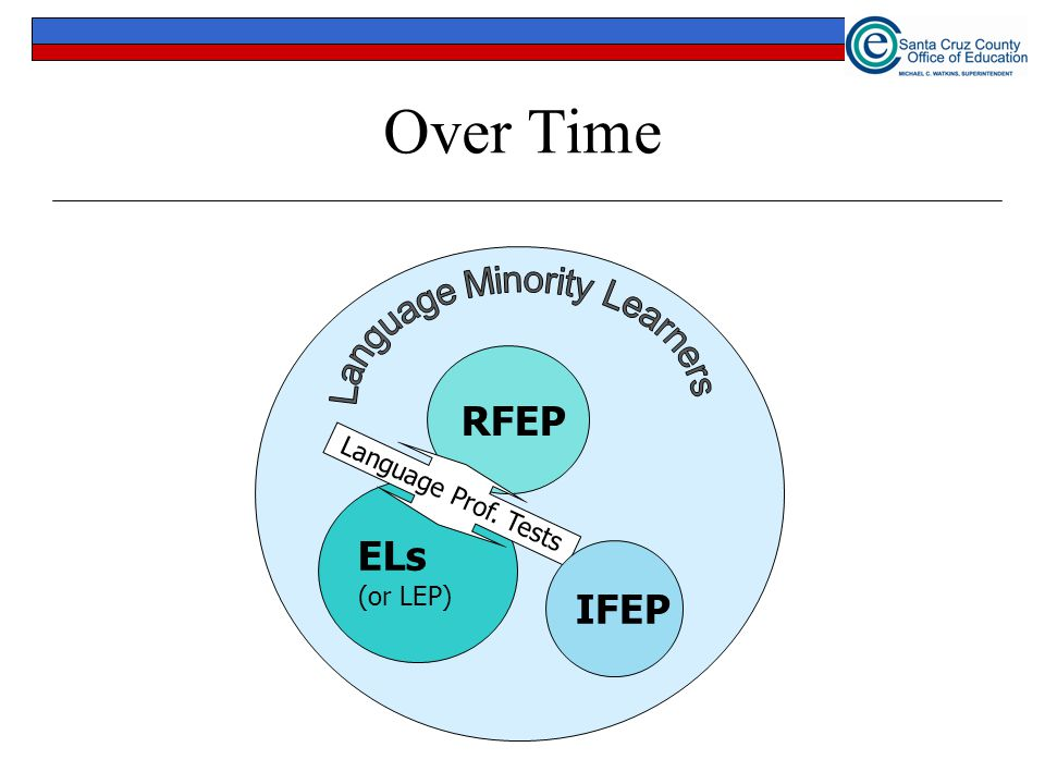 Over Time RFEP = R eclassified F luent E nglish P roficient ELs (or LEP) RFEP Language Prof. Tests IFEP Slide courtesy of N. Lesaux and M. Kieffer, Ha