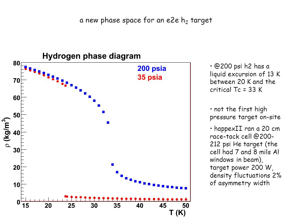 a new phase space for an e2e h 2 target @200 psi h2 has a liquid excursion of 13 K between 20 K and the critical Tc = 33 K not the first high pressure target on-site happexII ran a 20 cm race-tack cell @200- 212 psi He target (the cell had 7 and 8 mils Al windows in beam), target power 200 W, density fluctuations 2% of asymmetry width
