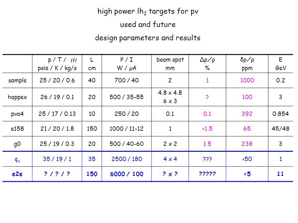 p / T / psia / K / kg/s L cm P / I W / µA beam spot mm Δρ⁄ρ % δρ⁄ρ ppm E GeV sample25 / 20 / 0.640700 / 402110000.2 happex26 / 19 / 0.120500 / 35-55 4.8 x 4.8 6 x 3 ?1003 pva425 / 17 / 0.1310250 / 200.1 3920.854 e15821 / 20 / 1.81501000 / 11-121<1.56545/48 g025 / 19 / 0.320500 / 40-602 x 21.52383 qwqw 35 / 19 / 1352500 / 1804 x 4???<501 e2e.