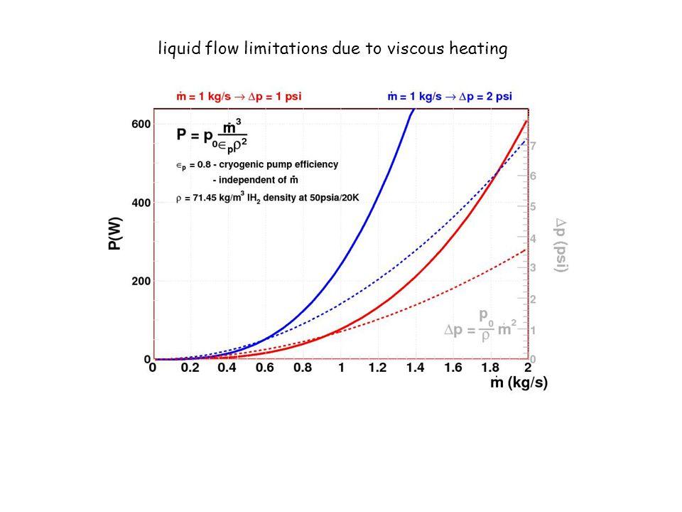 liquid flow limitations due to viscous heating