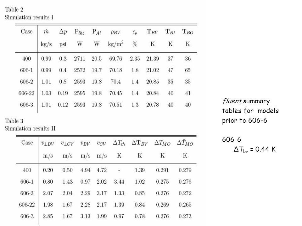 fluent summary tables for models prior to 606-6 606-6 ΔT bv = 0.44 K
