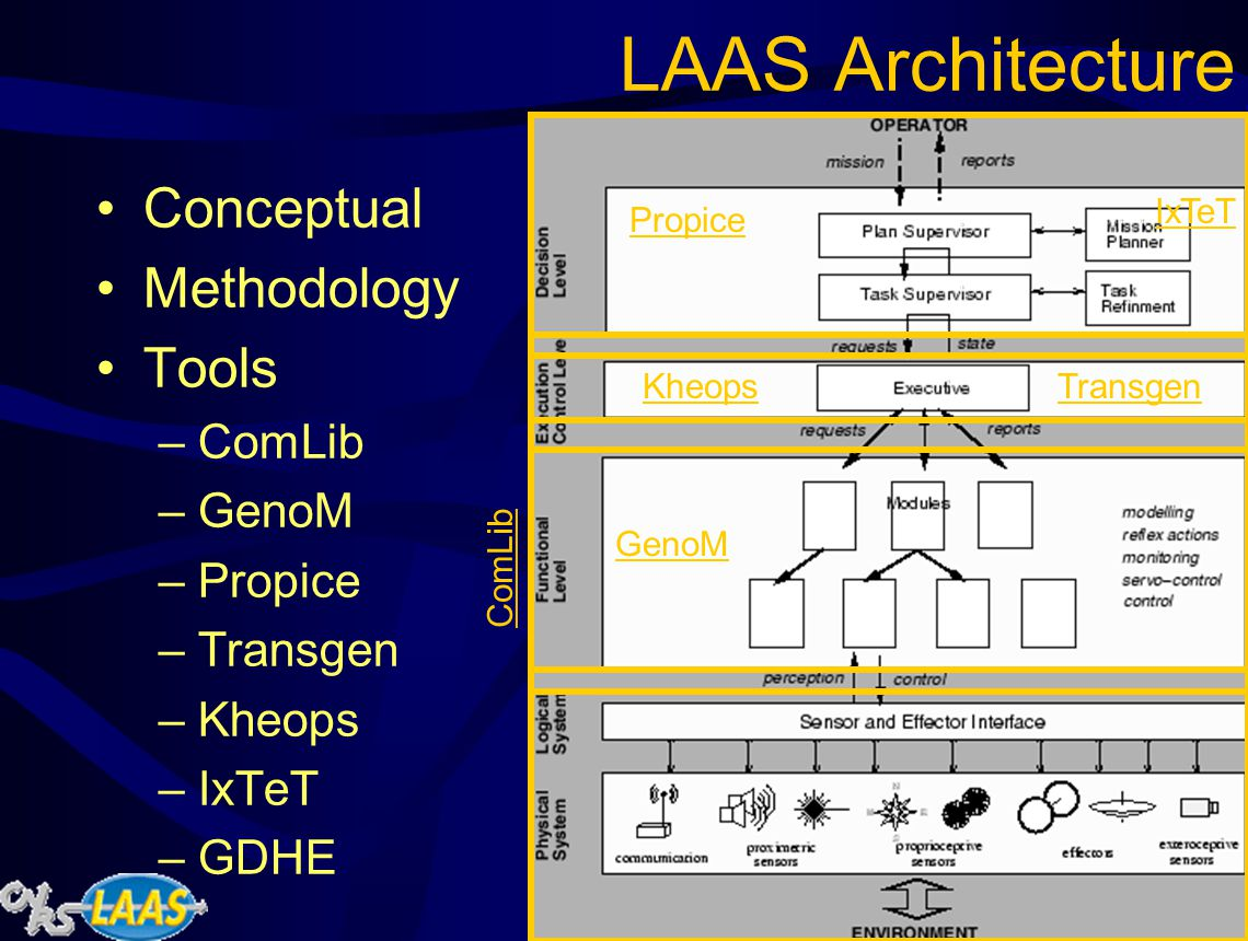 LAAS Architecture Conceptual Methodology Tools –ComLib –GenoM –Propice –Transgen –Kheops –IxTeT –GDHE GenoM KheopsTransgen ComLib Propice IxTeT