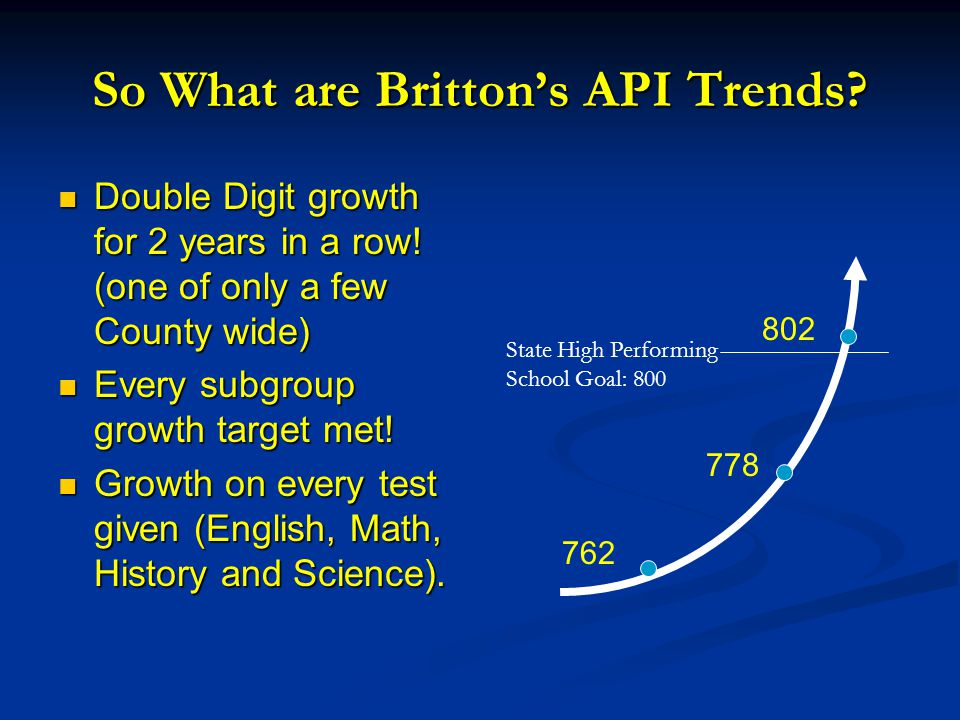 So What are Britton's API Trends. Double Digit growth for 2 years in a row.