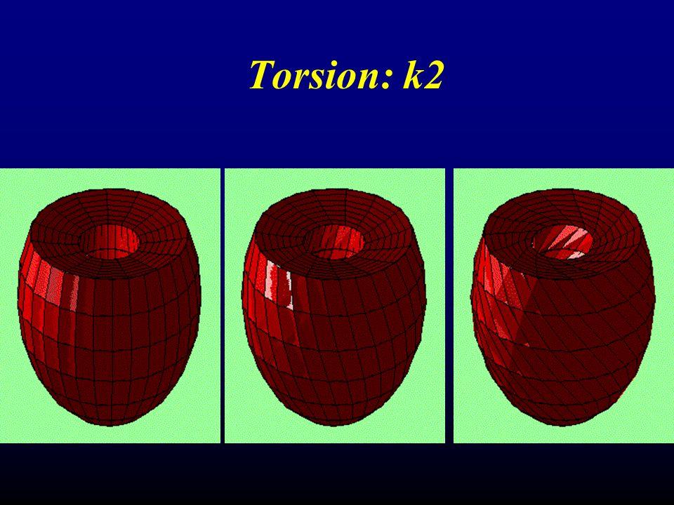 Torsion: k2