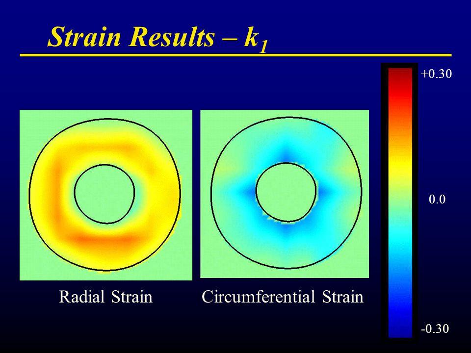 Strain Results – k 1 +0.30 0.0 -0.30 Radial StrainCircumferential Strain