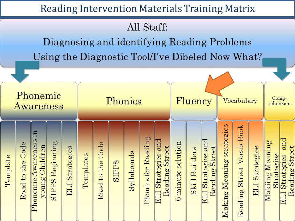 P ARTNER READING Intentional pairing of students to practice reading Examples: low student with medium student, medium with high, lowest readers in triads Procedures for partner reading explicit, modeled and practiced (including: seating arrangement; length of reading (sentences, paragraphs, pages, etc) correction procedure (ex: Stop Check , The word is ____ , Can you figure out that word? )
