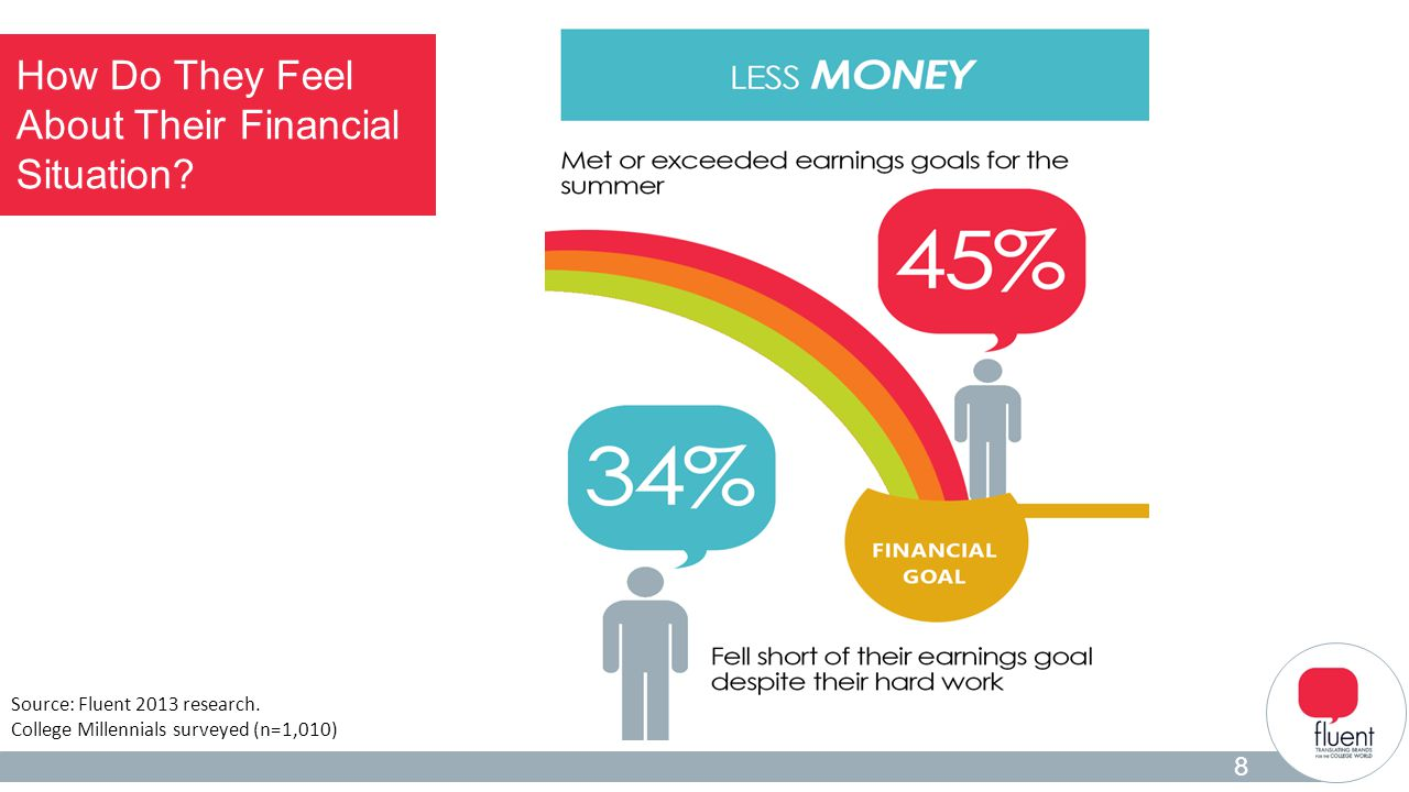Student Insights 2 How Do They Feel About Their Financial Situation? 8 Source: Fluent 2013 research. College Millennials surveyed (n=1,010)