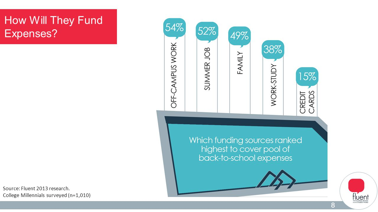 Student Insights 2 How Will They Fund Expenses? 8 Source: Fluent 2013 research. College Millennials surveyed (n=1,010)