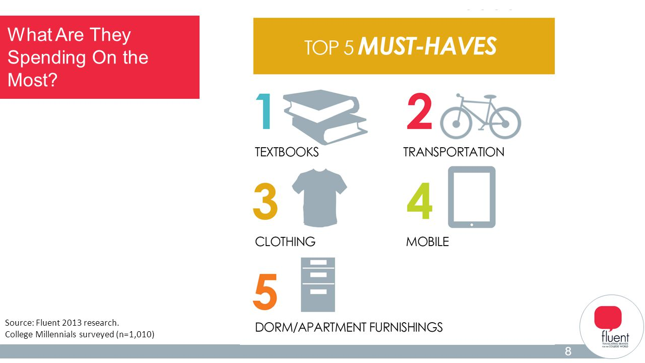 Student Insights 2 What Are They Spending On the Most? 8 Source: Fluent 2013 research. College Millennials surveyed (n=1,010)