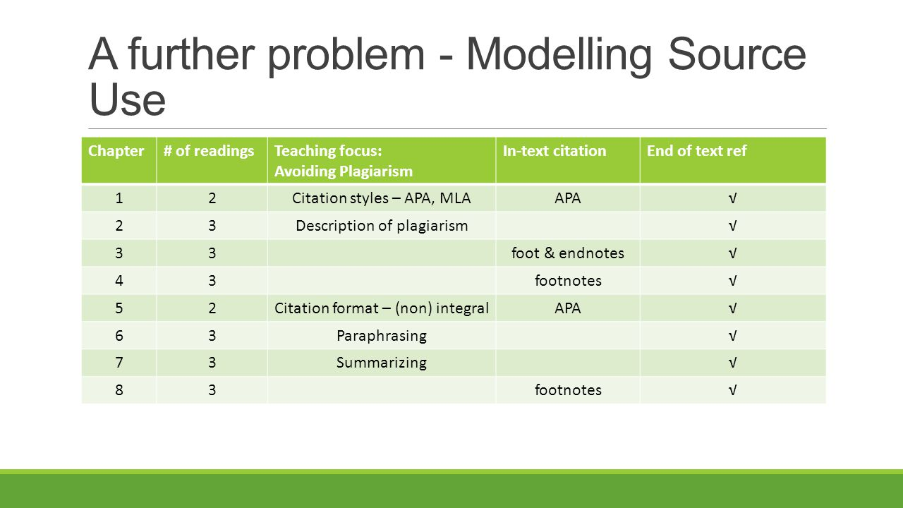 A further problem - Modelling Source Use Chapter# of readingsTeaching focus: Avoiding Plagiarism In-text citationEnd of text ref 12Citation styles – A