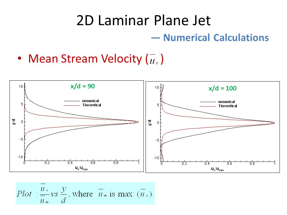 Mean Stream Velocity ( ) 2D Laminar Plane Jet ― Numerical Calculations x/d = 90 x/d = 100