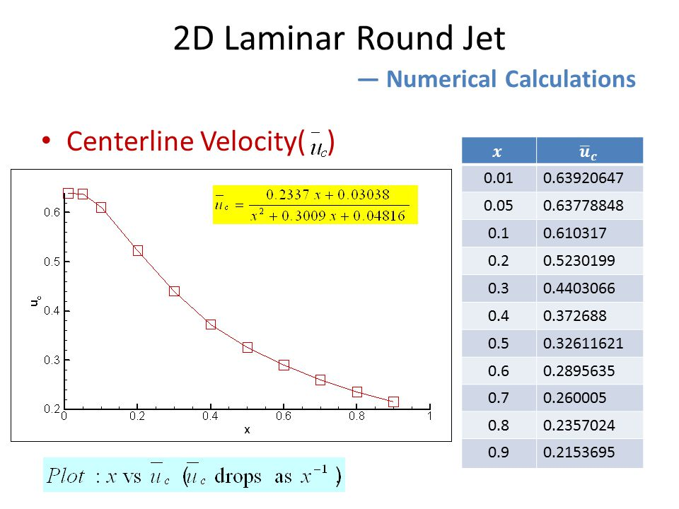 Centerline Velocity( ) 2D Laminar Round Jet ― Numerical Calculations 0.010.63920647 0.050.63778848 0.10.610317 0.20.5230199 0.30.4403066 0.40.372688 0