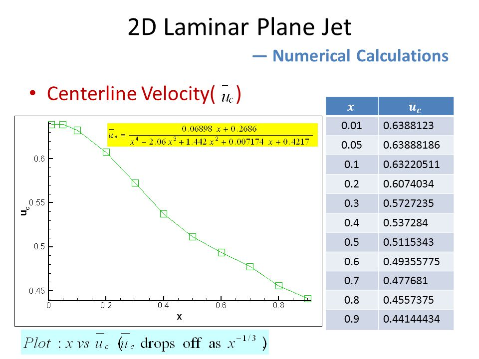 Centerline Velocity( ) 2D Laminar Plane Jet ― Numerical Calculations 0.010.6388123 0.050.63888186 0.10.63220511 0.20.6074034 0.30.5727235 0.40.537284