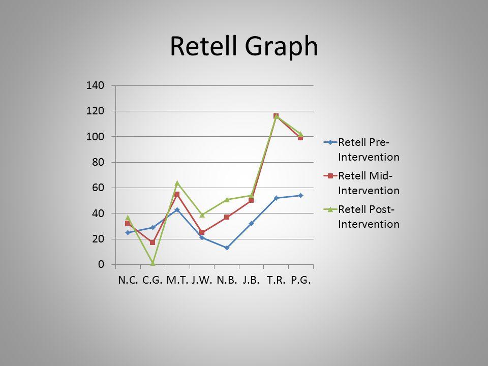 Retell Graph