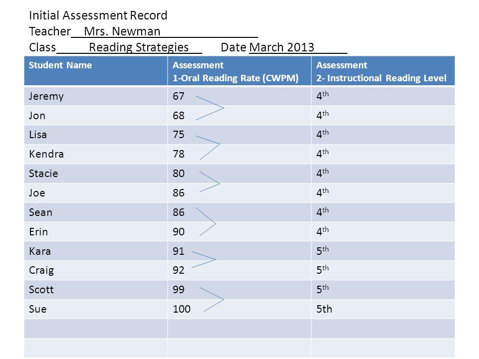 Initial Assessment Record Teacher__Mrs.