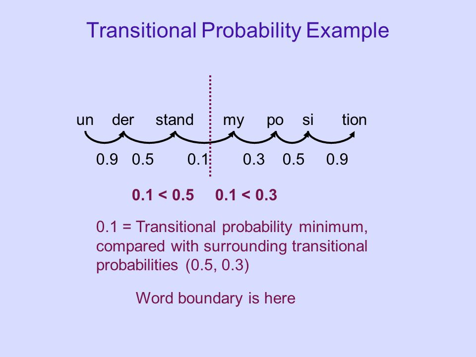 Transitional Probability Example understandmypo 0.90.50.10.3 0.1 < 0.50.1 < 0.3 0.1 = Transitional probability minimum, compared with surrounding tran