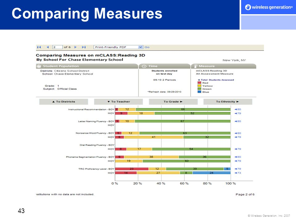 © Wireless Generation, Inc. 2007 43 Comparing Measures
