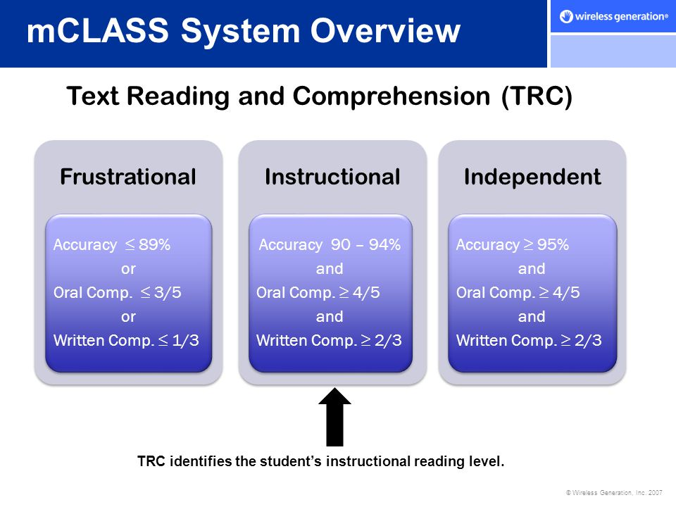 © Wireless Generation, Inc. 2007 mCLASS System Overview Text Reading and Comprehension (TRC) Frustrational Accuracy ≤ 89% or Oral Comp. ≤ 3/5 or Writt