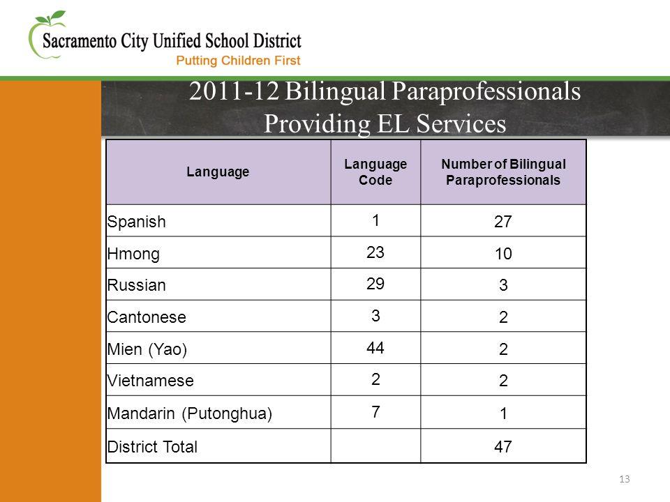2011-12 Bilingual Paraprofessionals Providing EL Services 13 Language Language Code Number of Bilingual Paraprofessionals Spanish127 Hmong2310 Russian293 Cantonese32 Mien (Yao)442 Vietnamese22 Mandarin (Putonghua)71 District Total 47