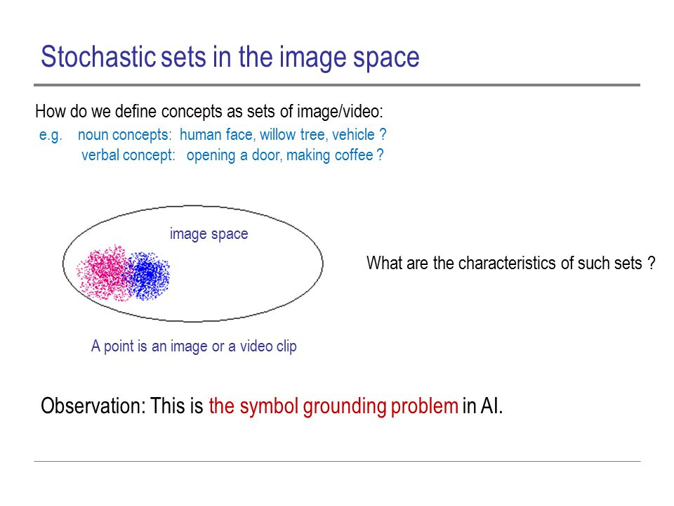 Stochastic sets in the image space Observation: This is the symbol grounding problem in AI.