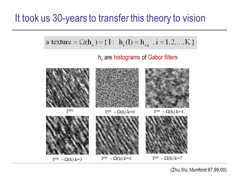 It took us 30-years to transfer this theory to vision I obs I syn ~  h  k=0 I syn ~  h  k=1 I syn ~  h  k=3 I syn ~  h  k=7 I syn ~  h  k=4 h c are histograms of Gabor filters (Zhu,Wu, Mumford 97,99,00)