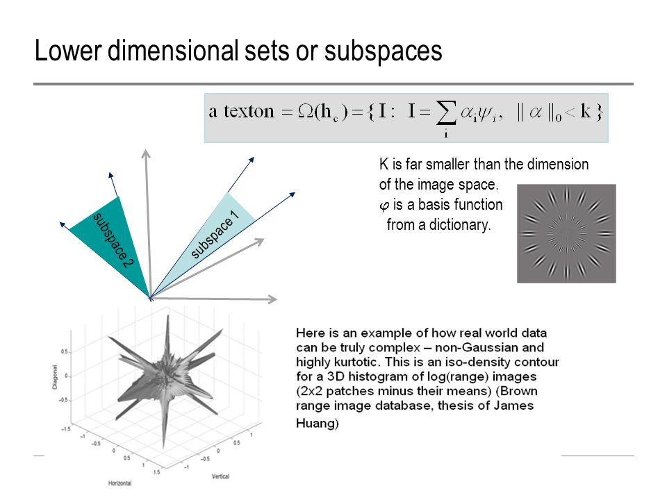 subspace 1 subspace 2 Lower dimensional sets or subspaces K is far smaller than the dimension of the image space.