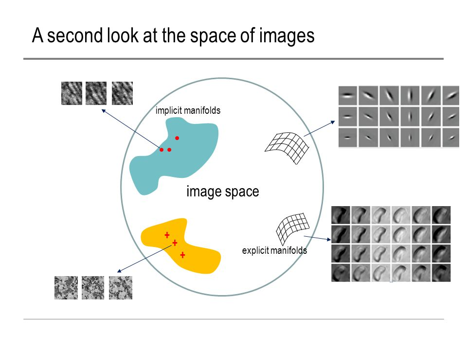 A second look at the space of images + + + image space explicit manifolds implicit manifolds