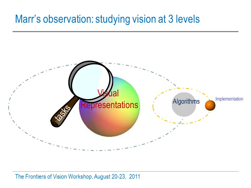 Marr's observation: studying vision at 3 levels The Frontiers of Vision Workshop, August 20-23, 2011 tasks Visual Representations Algorithms Implementation