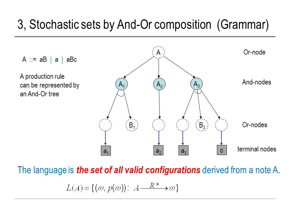 3, Stochastic sets by And-Or composition (Grammar) A ::= aB | a | aBc A A1A1 A2A2 A3A3 Or-node And-nodes Or-nodes terminal nodes B1B1 B2B2 a1a1 a2a2 a3a3 c A production rule can be represented by an And-Or tree The language is the set of all valid configurations derived from a note A.