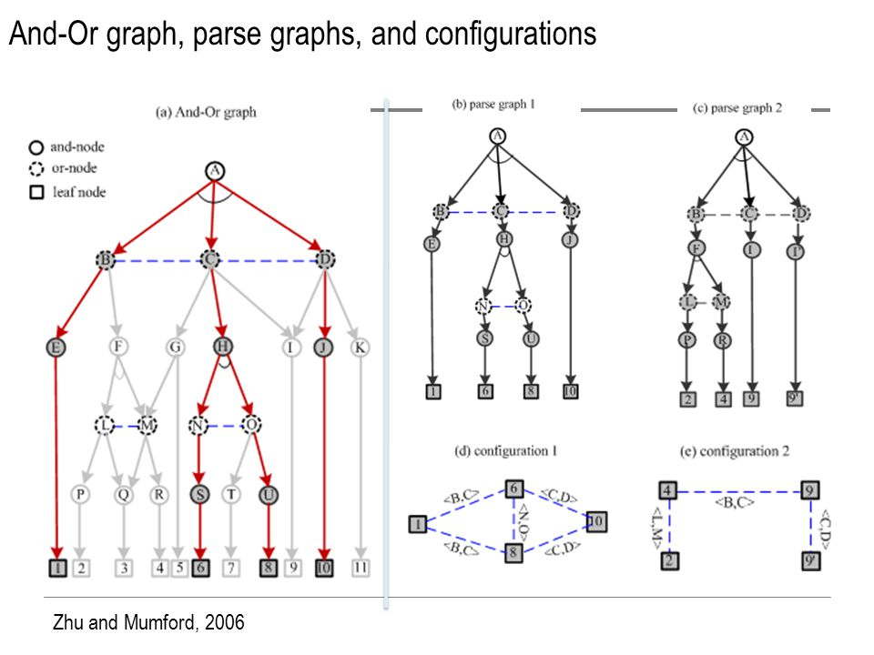 And-Or graph, parse graphs, and configurations Zhu and Mumford, 2006